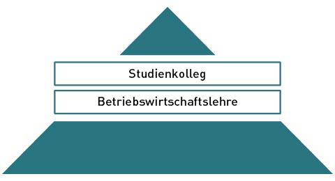 Studienkolleg-Betriebswirtschaftslehre.png