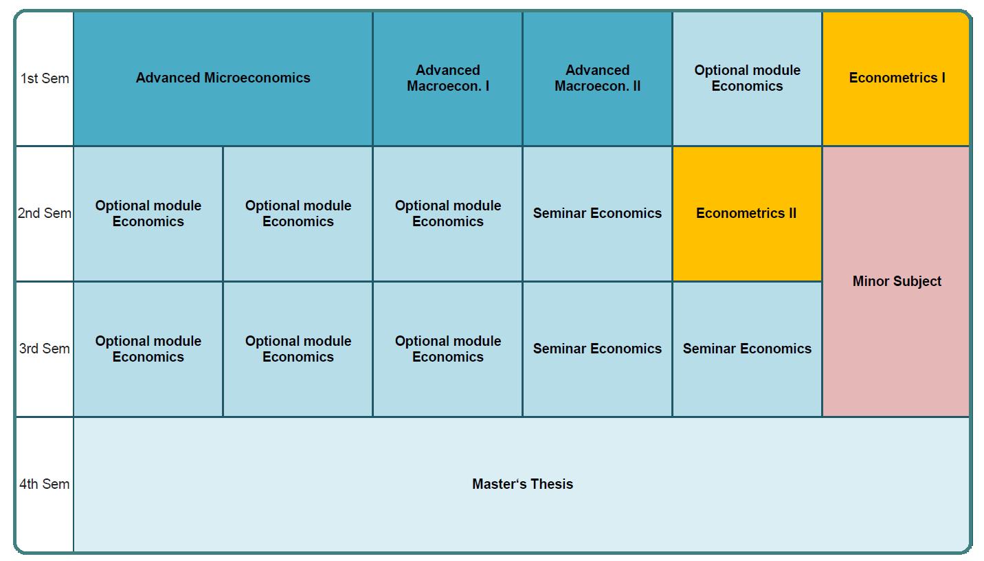 Programme Schedule Economics Rahmen