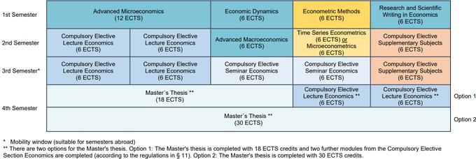 Study Plan Economics FPO 2021