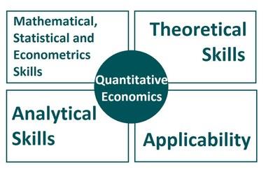 Why Quantitative Economics?