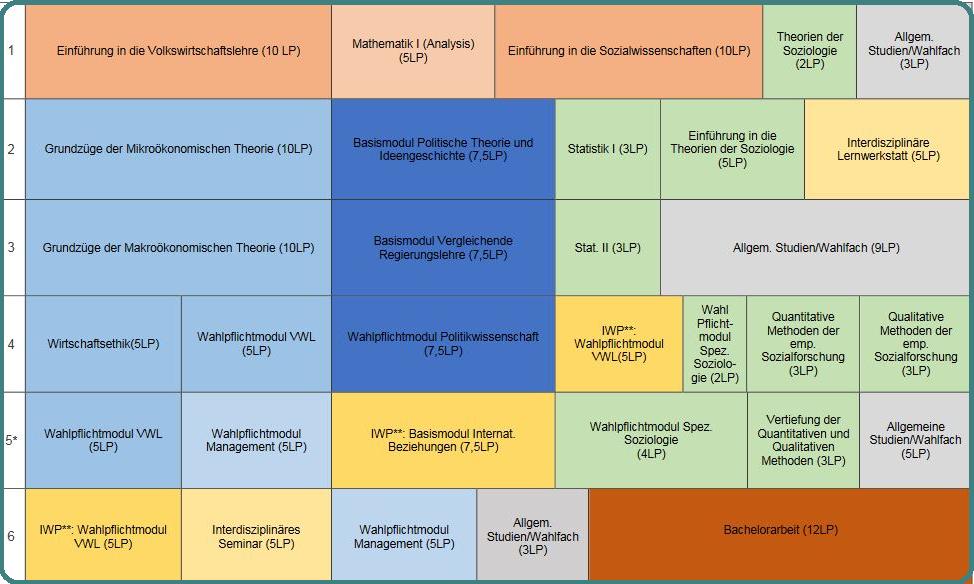 Studienverlaufsplan Sozio-Ökonomik FPO 2018