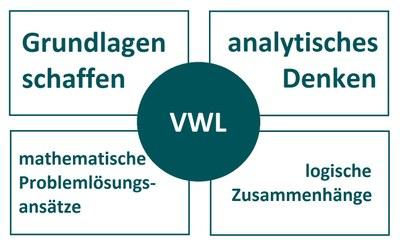 Was bietet VWL?