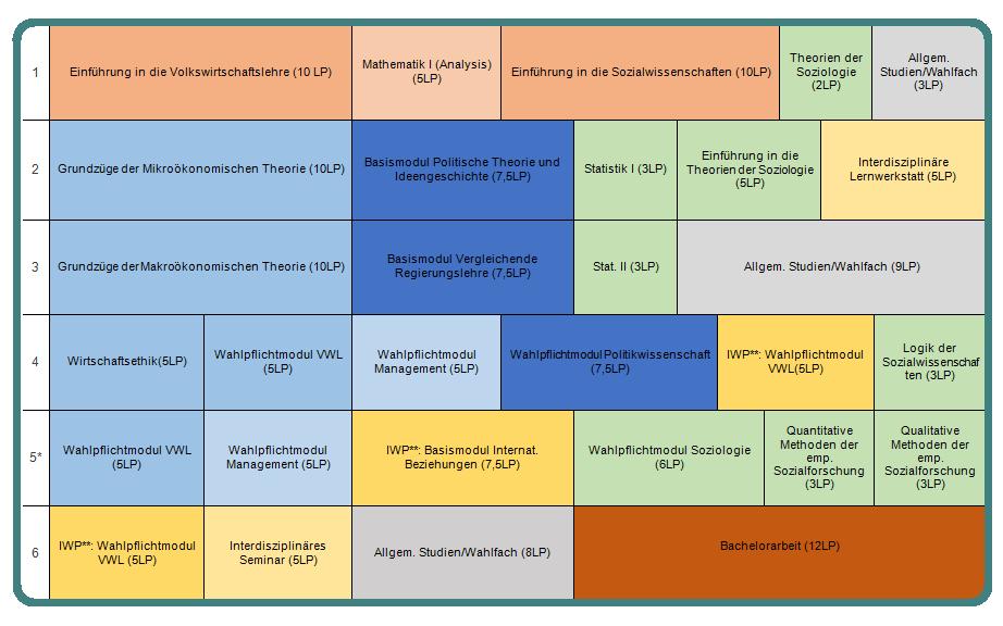 Studienverlaufsplan Sozio-Oekonomik 2016