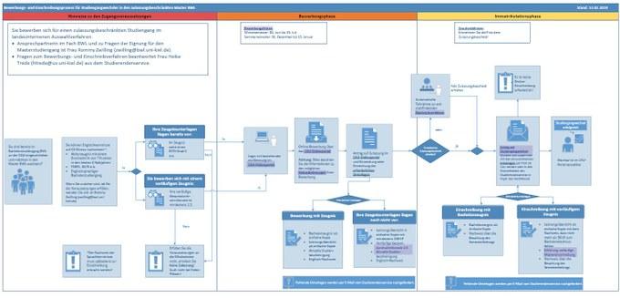 Schaubild für die Bewerbung für den Master Studiengang BWL