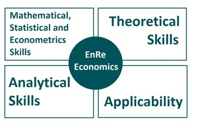 Why Environmental and Resource Economics?