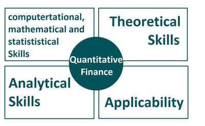 Why Quantitative Finance?